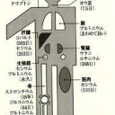 体に蓄積する放射能