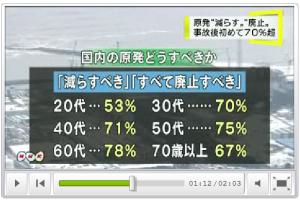 NHK世論調査