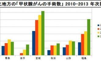 東北地方の「甲状腺がんの手術数」-2010-2013-年次推移
